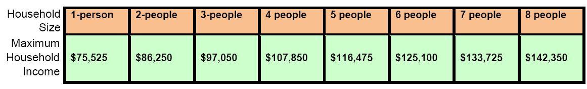 DPA Income Limits 2018