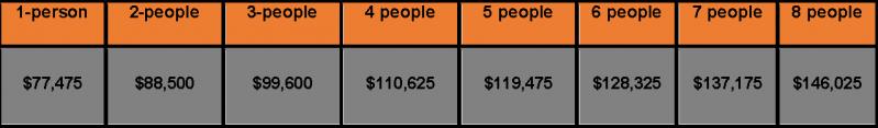 DPA Income Limits 2020